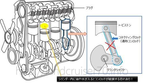 横転後のエンジン再始動に向けてクランキング?オイルハンマー現象って?(ウォーターハンマー現象)
