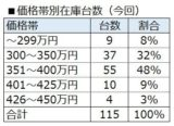 異変あり!再販ランクル70 中古車 市場動向調査 by 所長