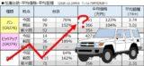 価格高騰中!ランクル70中古車市場動向調査・・・在庫全部チェックしてみたら岐阜にビックリ